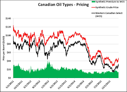 Wcs Vs Wti Price Chart How Suncor Has Become The King Of Canadian Oil Sands