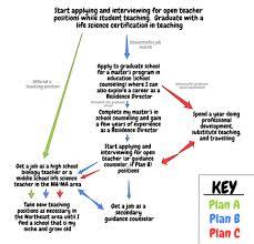 Career Path Diagram Kaitlyn Jones