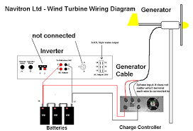 how does a wind turbine work to generate electricity life what is wind power and how does it work the cosmos news