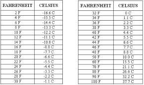 Temperature Table Chart Temperature Conversation Table Free Download