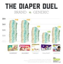 Diapers Per Month Chart Comparing The Cost Of Diapers Infographic Our Freaking