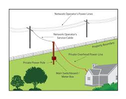 power pole anchor wiring diagram wiring diagram libraries power pole diagram wiring diagrams scematicprivate power poles and lines are your responsibility department power pole