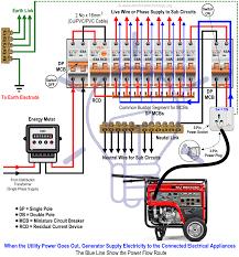 portable generator connection diagrams wiring diagram sample portable generator to house besides wiring generator to house portable generator connection diagrams