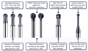 Ball End Mill Size Chart Harvey Tool Undercutting