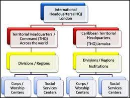 56 Described Salvation Army Organizational Chart