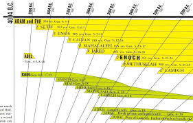 Bible Timeline Chart Amazing Bible And World History Timeline With Free Bonuses