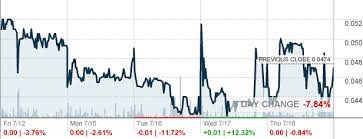 Mgti Stock Chart Mgt Capital Investments Inc Mgti Stocks Earnings