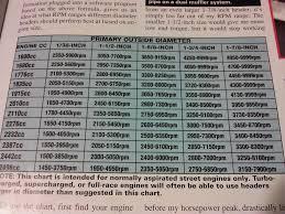 Muffler Size Chart Exhaust System Speedsterowners Com 356 Speedsters 550