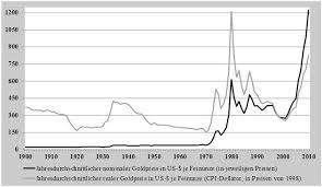 Historische Wertentwicklung Von Goldpreis Silberpreis