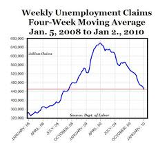Jobless Claims Four Week Moving Average Fall For 18th
