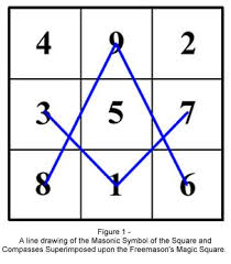 Masonic Degree Chart Musings On The Geometric Properties Of The Square And Compasses