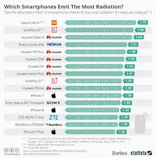 Mobile Radiation Chart India Which Smartphones Emit The Most Radiation Infographic