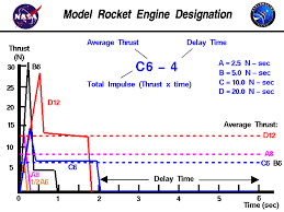 Estes Rocket Chart Model Rocket Engine Designation