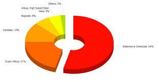 Mills Chart 3 Mining Com