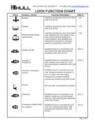 Worksheets Charts And References Hull Supply Co