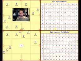 Divisional Charts Calculator The Hora Second Divisional Chart And Wealth In Vedic Astrology