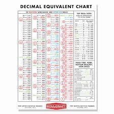 Decimal Equivalent Drill Chart Particular Starrett Decimal Chart Tap And Die Chart Metric
