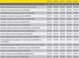 Taxmatters Ey June 2015 Maximum Personal Marginal Income