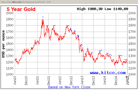 Kitco 5 Year Gold Chart Why Gold Does Not Like Stronger Us Employment And Payrolls