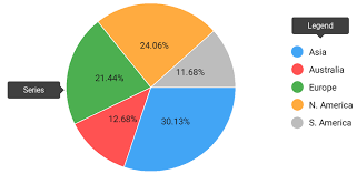 Pie Chart Mobile Ui Controls Devexpress Documentation
