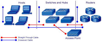Network Devices Types Of Cables And Connecting A Networking Devices