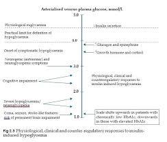 Low Blood Sugar Range Chart Hypoglycemia Level Chart Achievelive Co