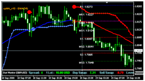 Forexsignal30 Com 100 Accurate Forex Signal Main Indicators