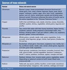 Vitamin Deficiency Symptoms Chart Accompanying Chart