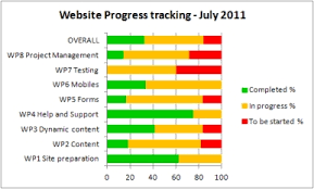 Track Progress In Excel Microsoft Excel Libwebrarians Blog