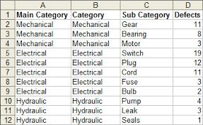 Sample Data For Pivot Table Dynamic Chart Using Pivot Table And Vba Peltier Tech Blog