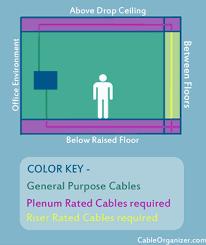 plenum and riser fiber optic cables com where plenum riser general purpose spaces are located