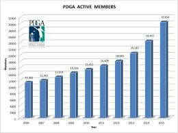 Pdga Ratings Chart Has Disc Golf Reached A Tipping Point Parked
