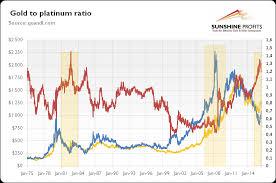 Gold To Platinum Ratio