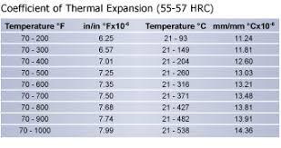 4340 Steel Heat Treatment Chart High Speed Steel L6 Steel L6 Technical Data L6