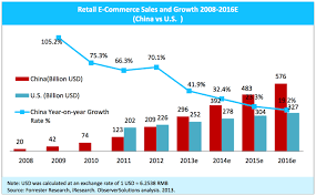 E Commerce Chart This Is The Year China Beats The Us As Worlds Top E