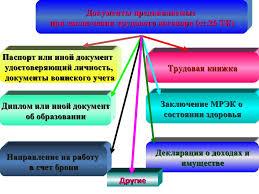 основная презентация  8 Документы предъявляемые при заключении трудового договора
