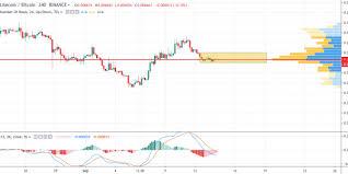 Ltc Btc Chart Eos Eth Ltc Bnb Altcoin Price Prediction Pushing Toward