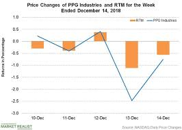 Ppg Organizational Chart Ppg Industries Investment And Stock Price Update Market
