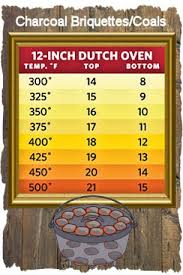 Dutch Oven Temp Chart Dutch Oven Charcoal Briquettes And Campfire Coals Heating