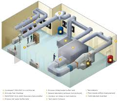 Hvac Design For Dummies Hvac Lab Western Cooling Efficiency Center