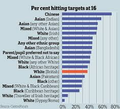 Ethnic Groups In The Uk Betrayal Of White Pupils British Children Lag Behind 12