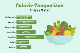 Mcdonalds Fast Food Calorie Chart Chart Of Average Number Of Calories In Fast Food Salads Flickr