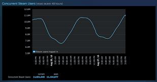 Dota 2 Steam Charts Steam Stats Snapshot 27 Aug 16 1 Dota 2 2 Csgo 3 Tf2