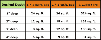 Mulch Calculator Chart Calculator