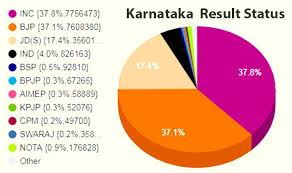 Karnataka Election Results 2018 Congress Got A Larger Vote