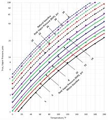 Correlations For Conversion Between True And Reid Vapor
