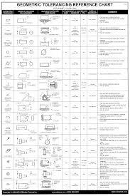 Geometric Tolerancing Reference Chart Geometric Tolerancingeometric Tolerancing Reference Chartg