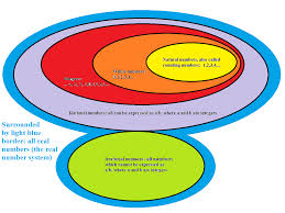 Real Numbers Venn Diagram A Venn Diagram Of The Real Number System Robertlovespi Net