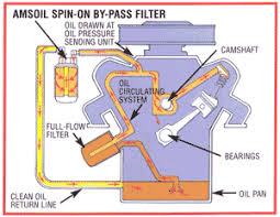 amsoil bypass filter kit answer and ordering help remove deposits click to enlarge