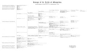 Lineage Chart Lineage Chart Of The Lords Of Mangerton Click To Enlarge